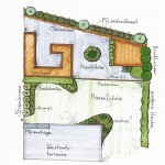 Schubert & Partner Gartengestaltung | Gartenplanung mit Hochbeeten